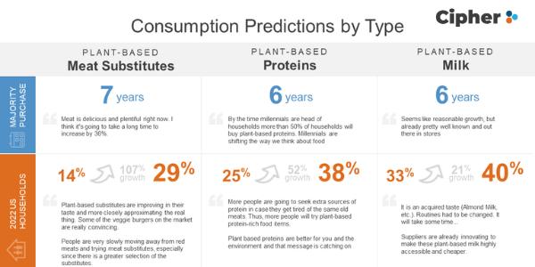 Plant PM Predictions