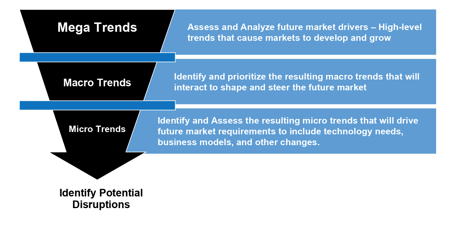 typical larger societal and business trends