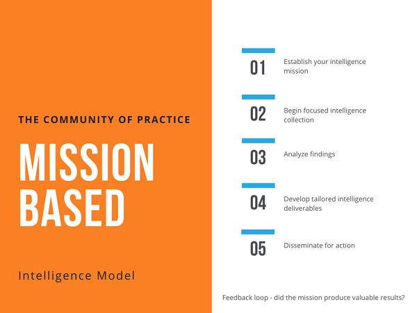 Mission Based Community of Practice Competitive Intelligence Model