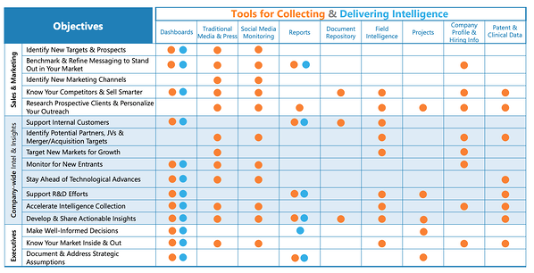 How to Build a Competitive Intelligence Deliverable