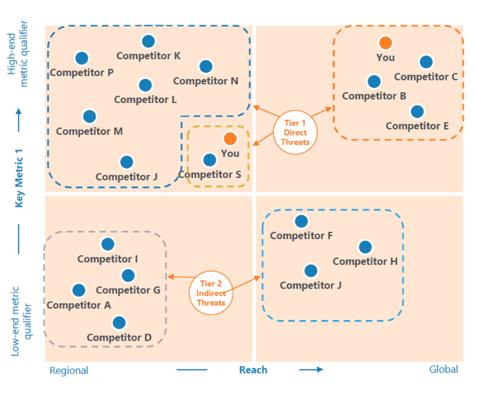 Cipher - Competitive Landscape Quadrant