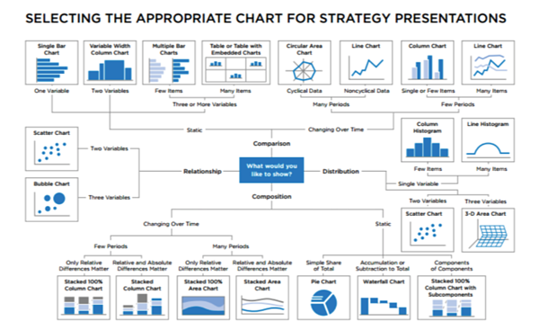 charts-for-strategy-presentations