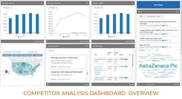 Competitor  Analysis Dashboard Overview
