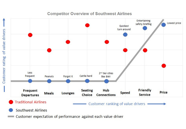 Competitor Overview of SWA