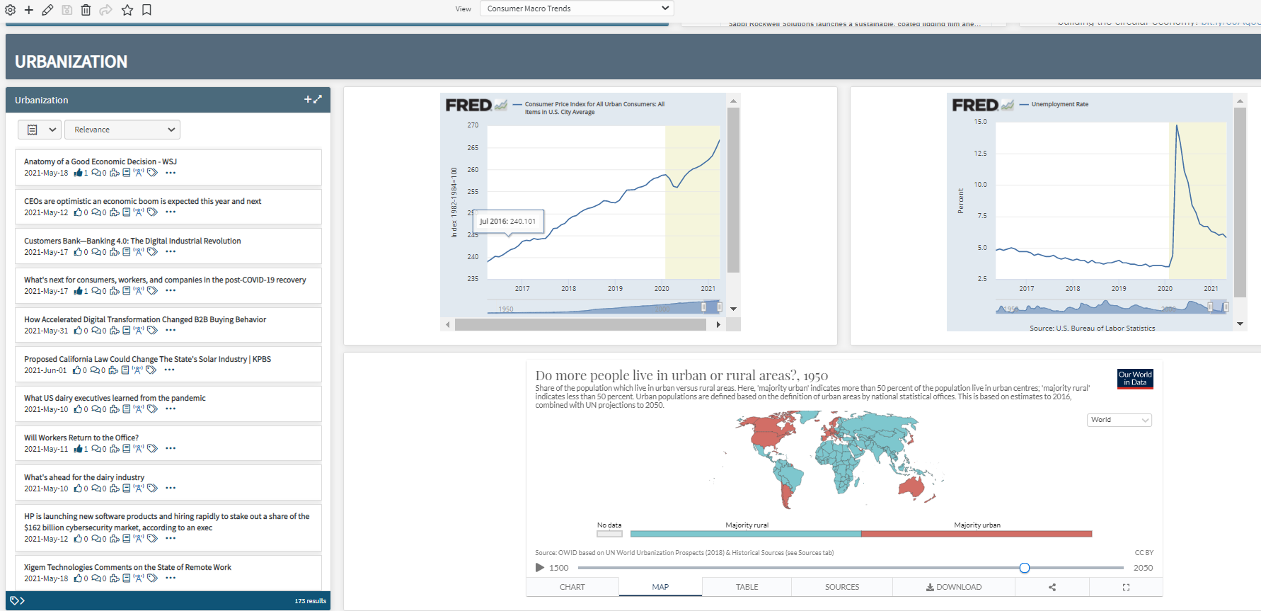 Consumer Macro Trends - Urbanization