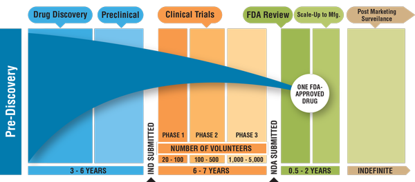 FDA-timeline