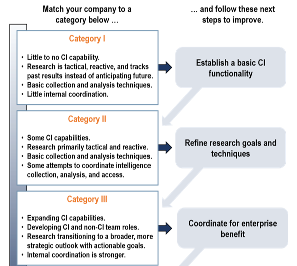 Benchmarking an Internal Competitive Intelligence Function