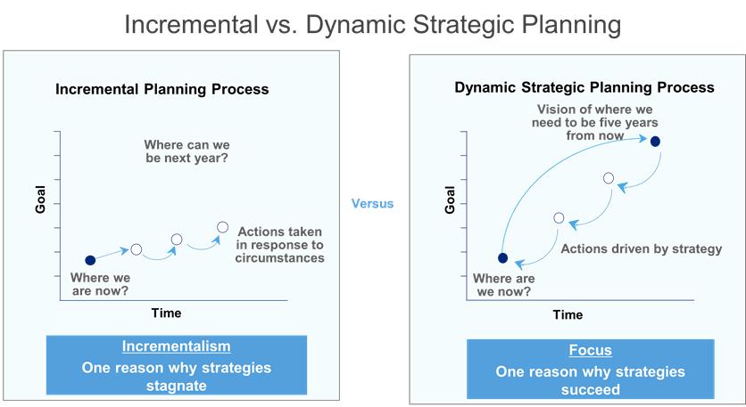 Incremental vs Dynamic