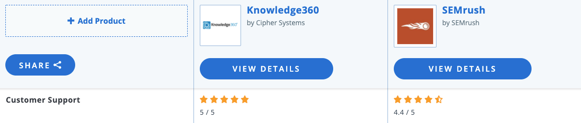 Knowledge360_vs_SEMrush_2020_Feature_and_Pricing_Comparison (1)