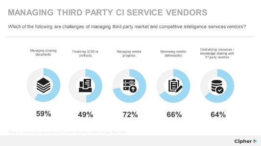 Managing 3rd vendors - 533 x 300