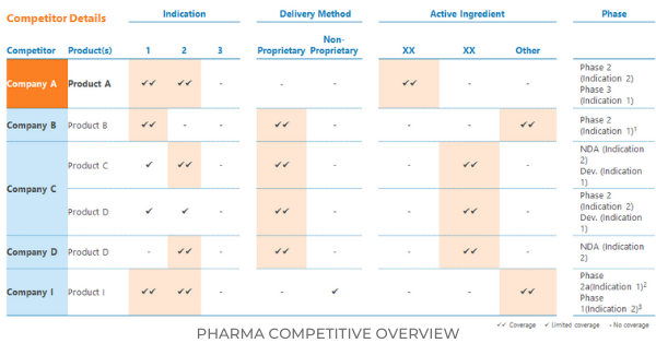 Pharma -  Competitive Overview