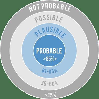 Probability target
