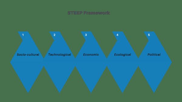 STEEP Framework for Market Intelligence