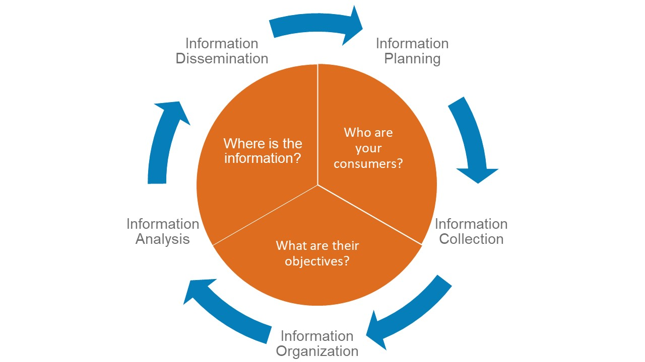 info planning process