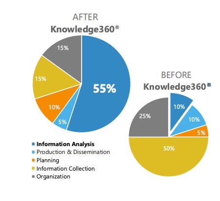 k360 graph